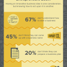The Millennial Entrepreneur: Idealistic or Realistic? [With Infographic]