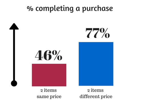 percent completing a purchase