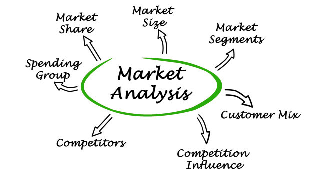 how to write market analysis in a business plan