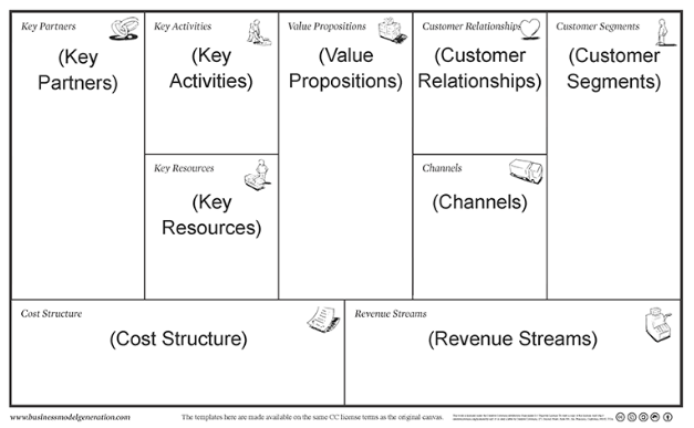 An easier business model canvas template the lean plan template heres what the business model canvas template looks like source accmission