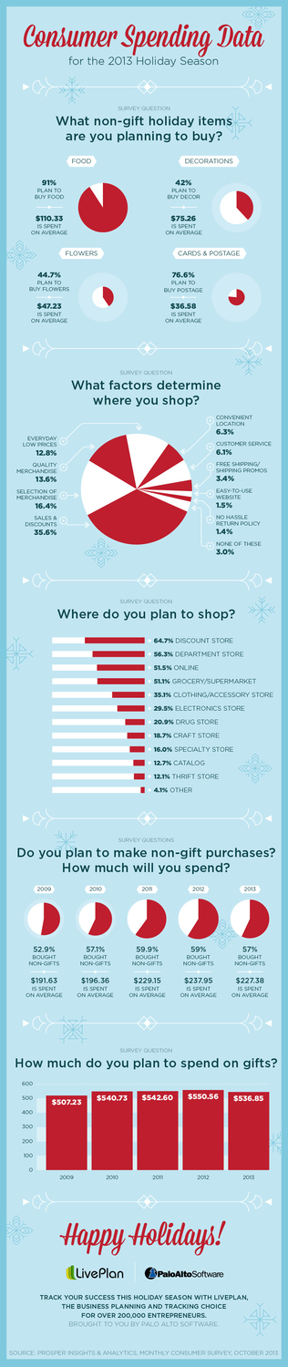 What Will Holiday Shoppers Spend in 2013?