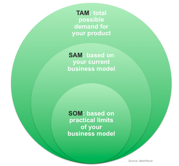 The importance of TAM, SAM and SOM in your plan