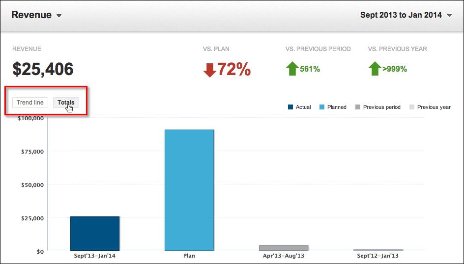 totals bar chart