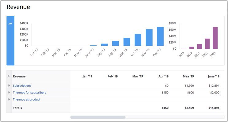 Estimating Realistic Startup Costs
