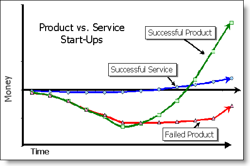 Product vs. service