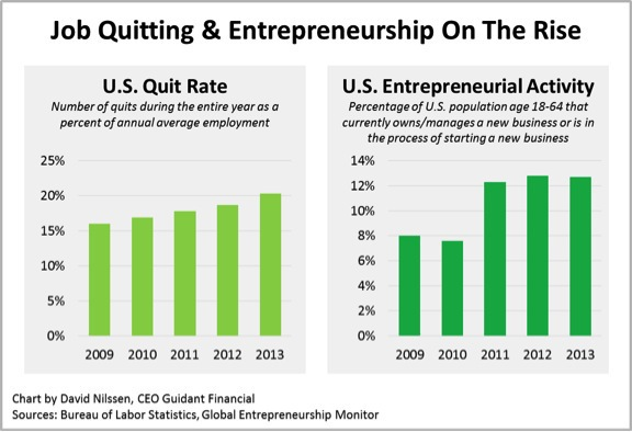 Entrepreneurship and Job-Quitting Stats on the Rise