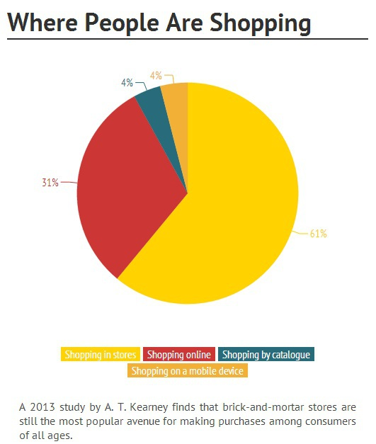 where people are shopping pie chart 2