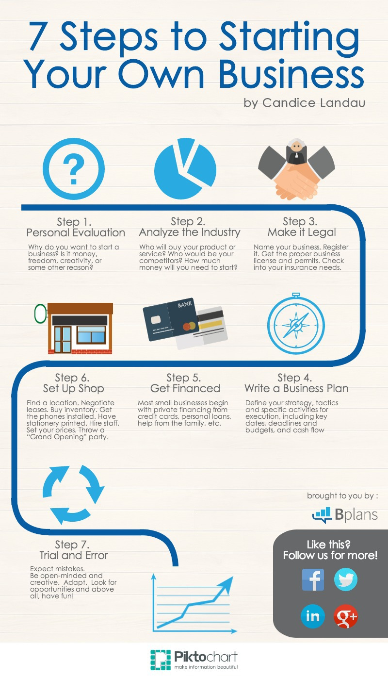 7 steps to starting your own business bplans infographic 7 steps to starting your own business 1