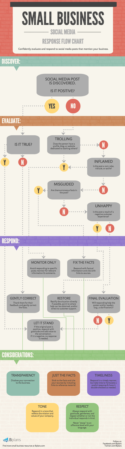 Social Media Response Flow Chart For Small Businesses