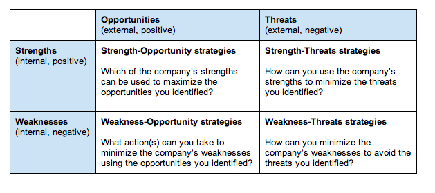 swot analysis of your teamwork experience Do a personal swot analysis to understand your strengths and weaknesses, and the opportunities and threats you face, so you can plan for career success.
