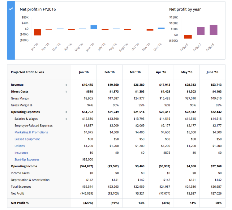 How To Use LivePlan For Your Nonprofit Business Plan LivePlan Blog - Liveplan business plan template