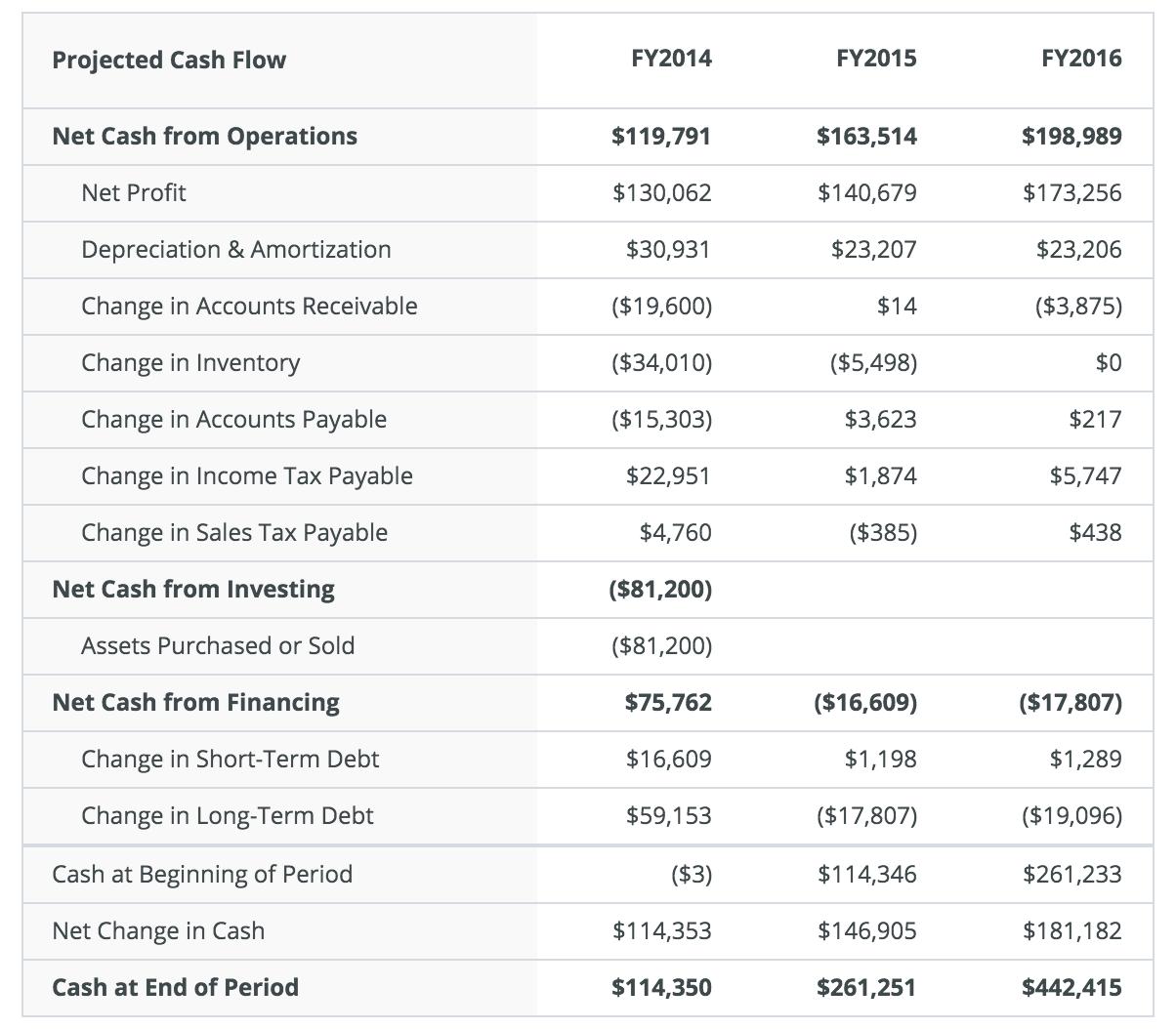 Statements of Cash Flow