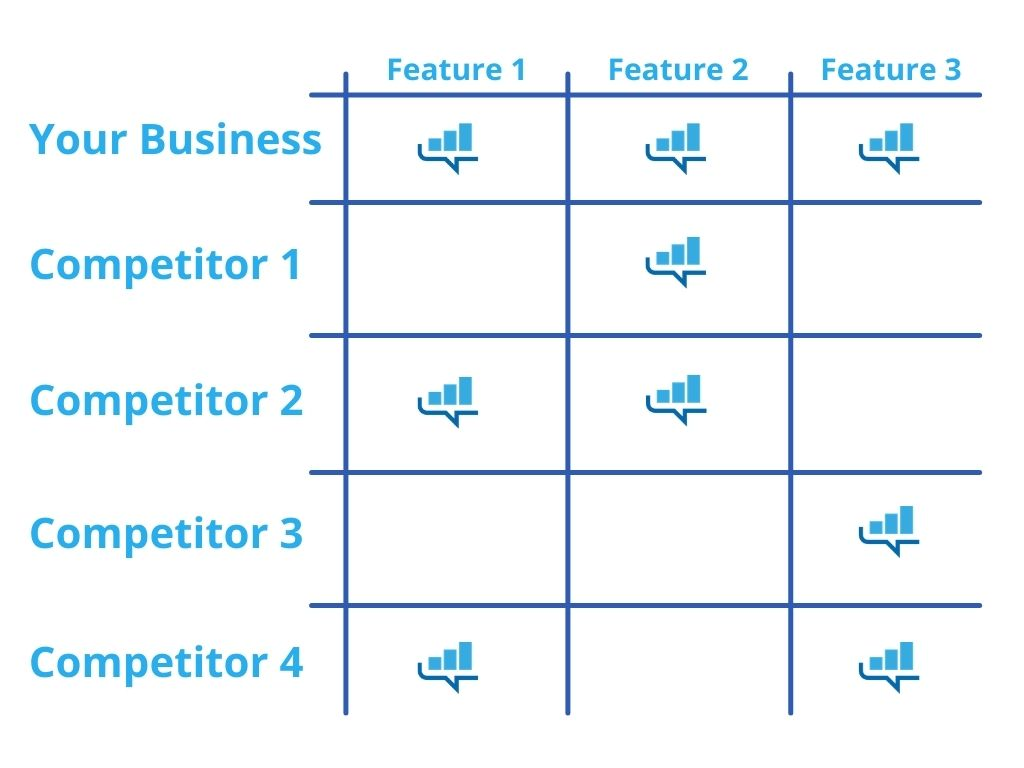 Here's an example of what a competitive matrix could look like.