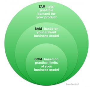 TAM, SAM, and SOMHuh - Bplans Blog