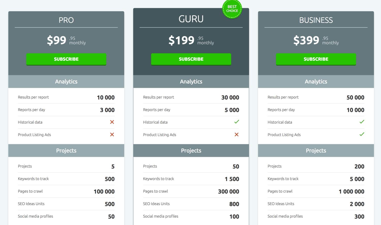 Semrush pricing page