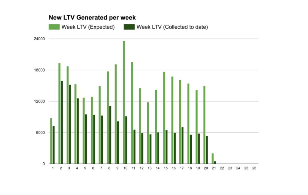 LTV per week