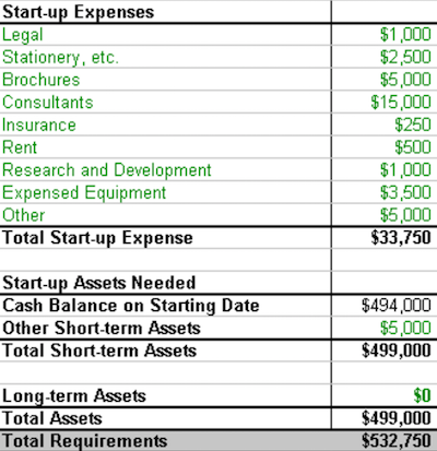 start up capital template - estimating realistic startup costs bplans