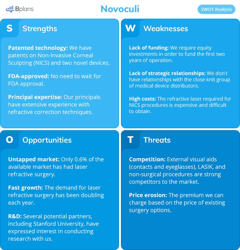 Novoculi SWOT analysis example