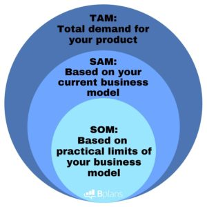TAM, SAM and SOM are vital components of your business plan that can give you greater pull with savvy investors. See how understanding what these terms mean can help you better define your target market.