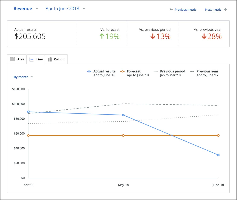 tracking business financials forecast revenue