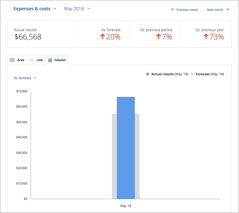 tracking business financials forecasting