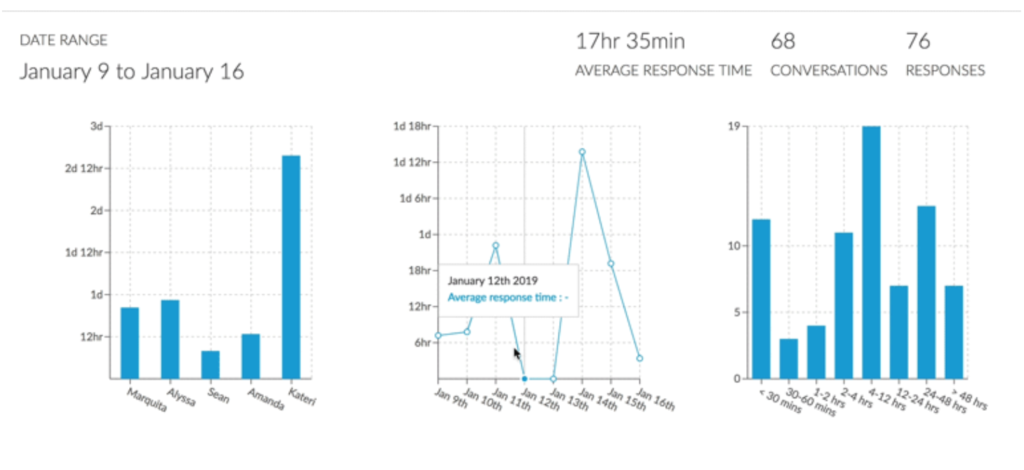Email Response Time: The New Analytics Feature in Outpost