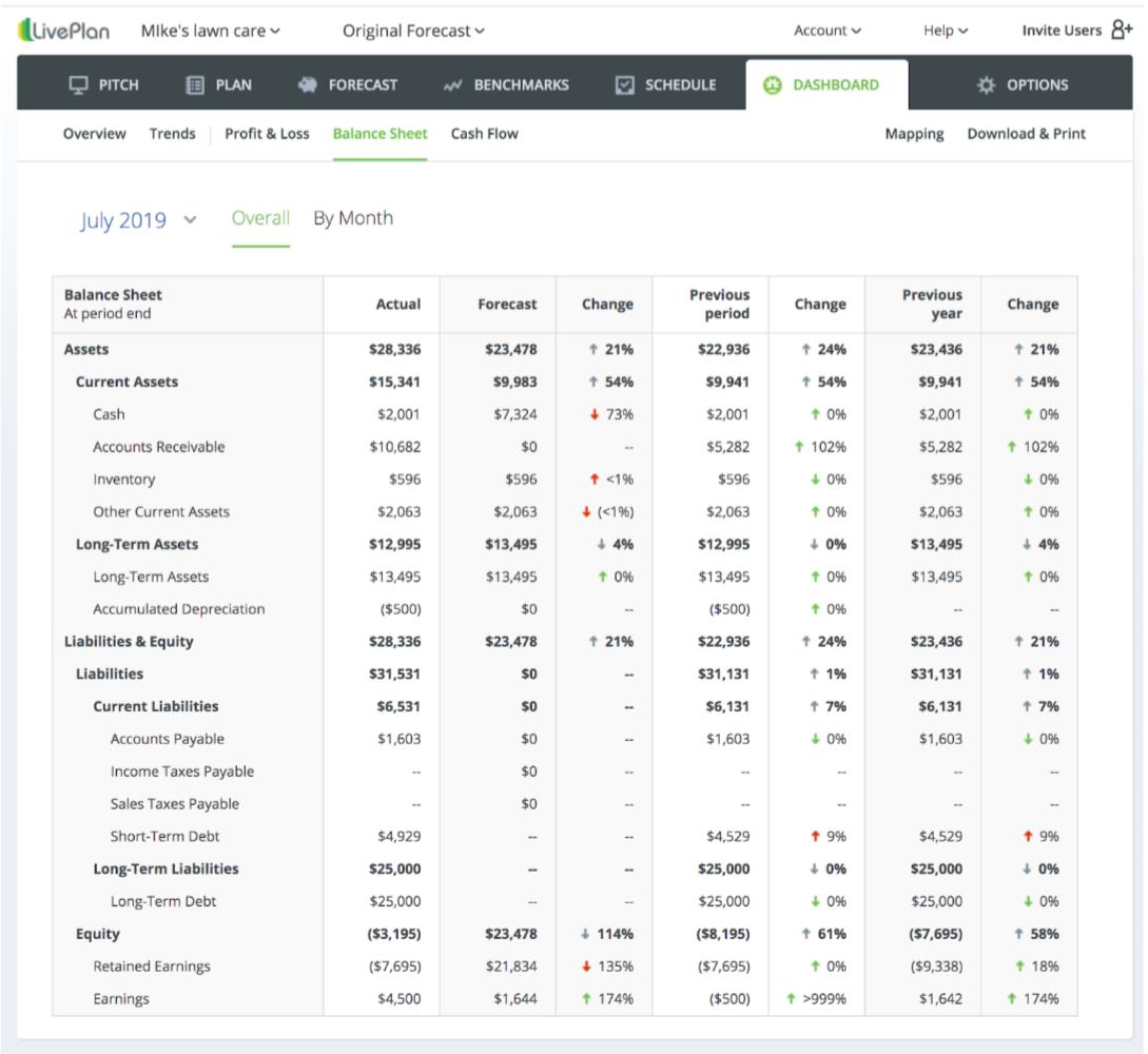 LivePlan dashboard balance sheet and cash flow statement