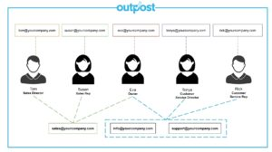 Stay organized and address emails in an order that prioritizes date, purpose and much more with Outpost