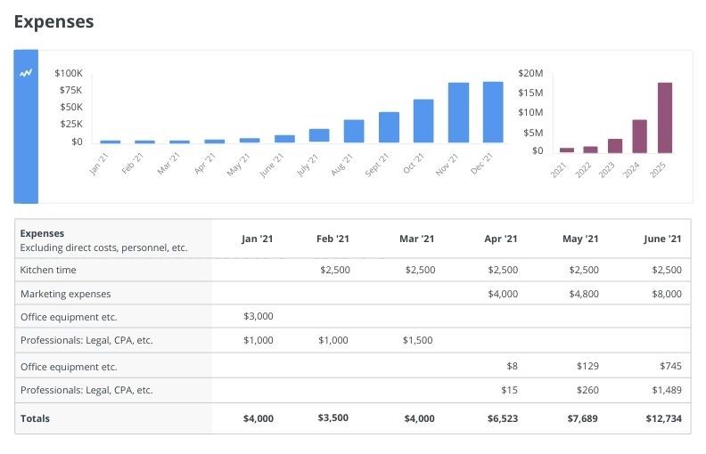 Average cost business plan popular phd cv advice