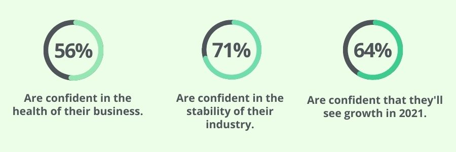 How confident are busiensses in their health, industry and growth?