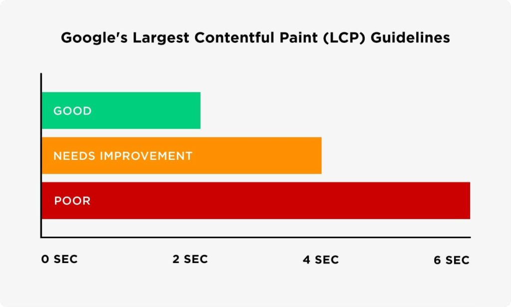 How Google designates success for LCP