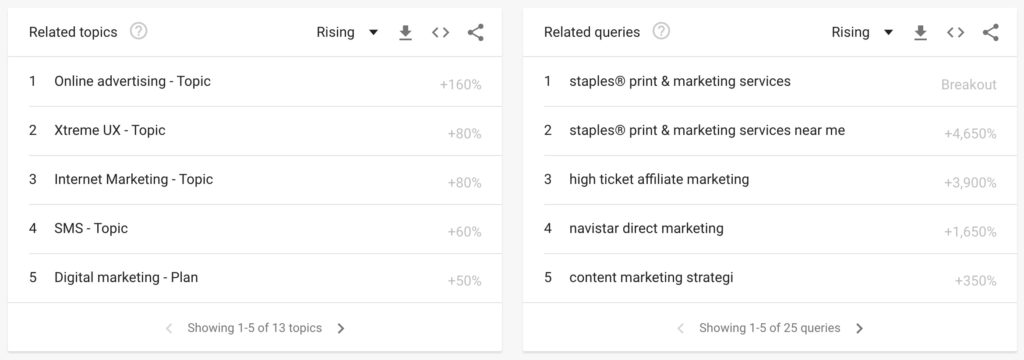 Dig deeper by looking into related topics on Google Trends
