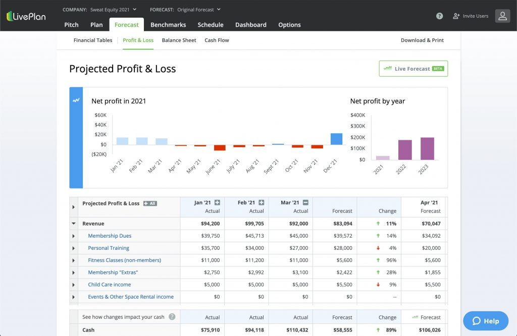 How to analyze your projected profit and loss using LivePlan