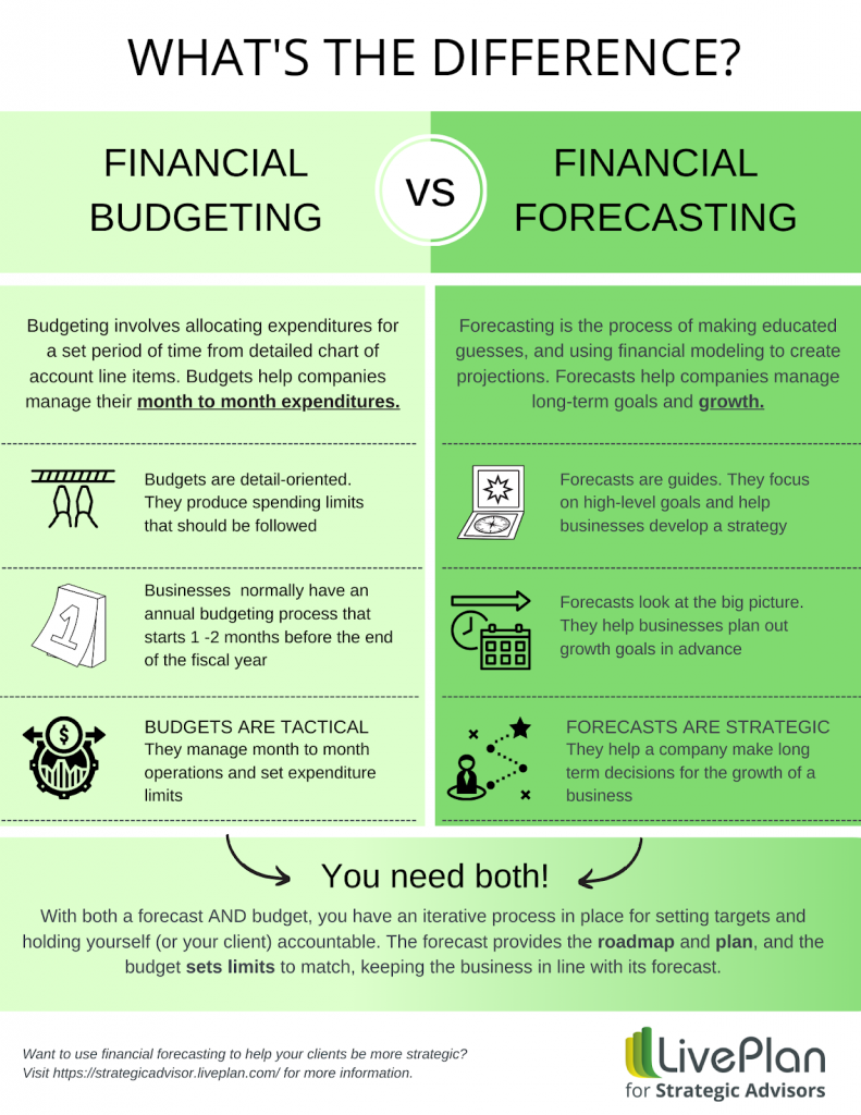What is the difference between budgeting and forecasting