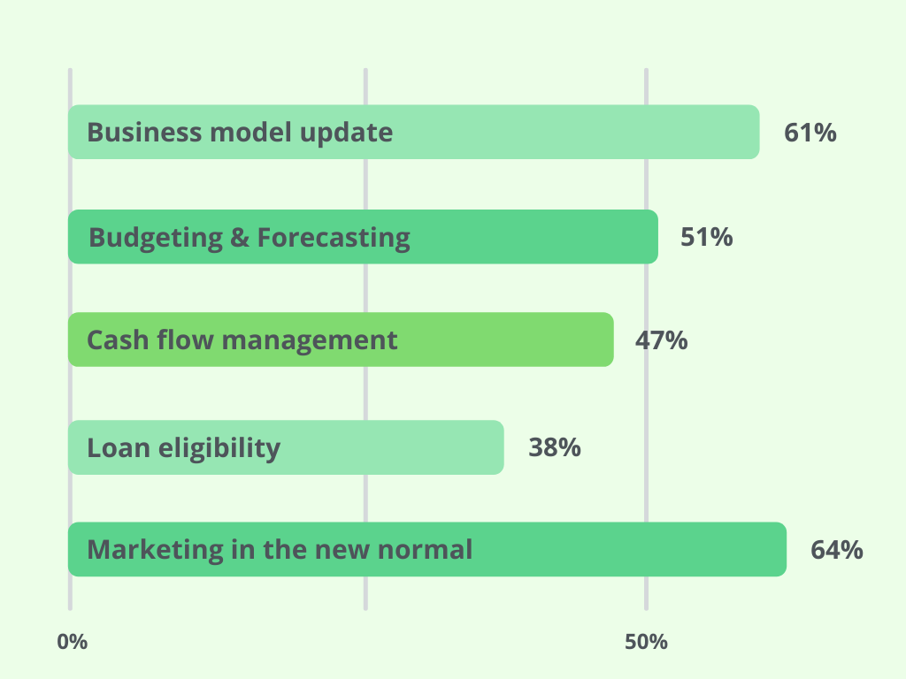 Here's what small businesses are focused on in 2021