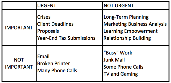 Prioritization Table