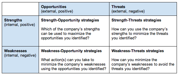 What Is A Swot Analysis  Bplans