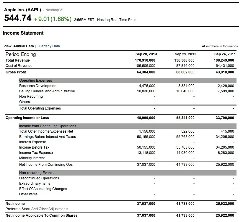 Apple (AAPL) Income Statement Example On Pnl Statement